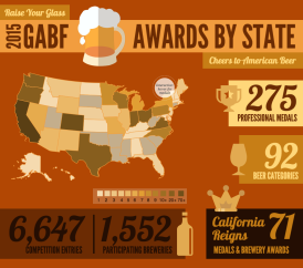 Great American Beer Festival Awards by State