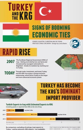 Turkey-KRG Economic Ties (Partial)