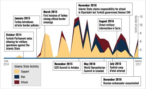 Turkey_graph
